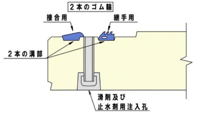 Wジョイント管の仕組み
